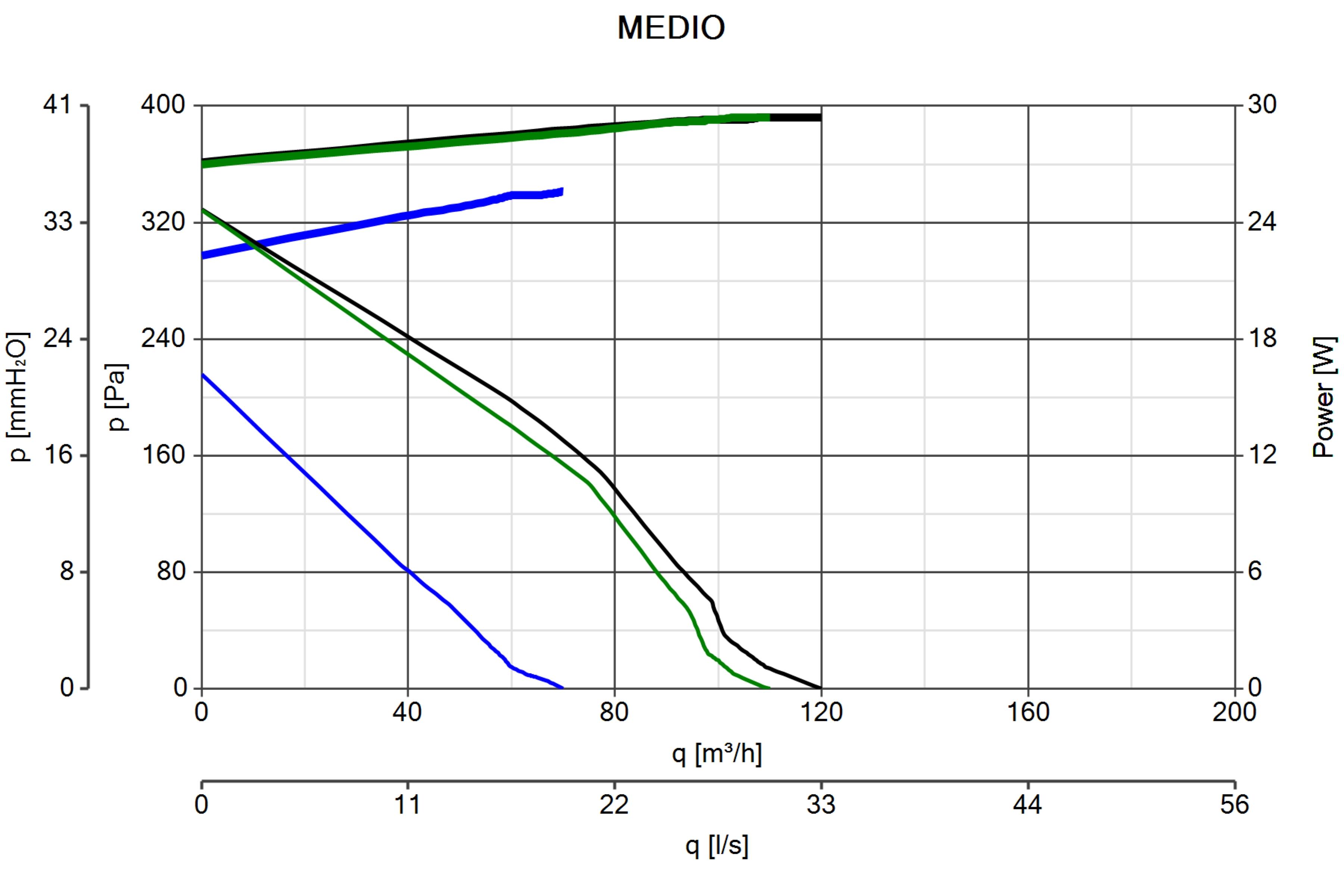 Schema Elettrico Regolatore Velocità Vortice : Medio ventilazione residenziale centrifughi vortice