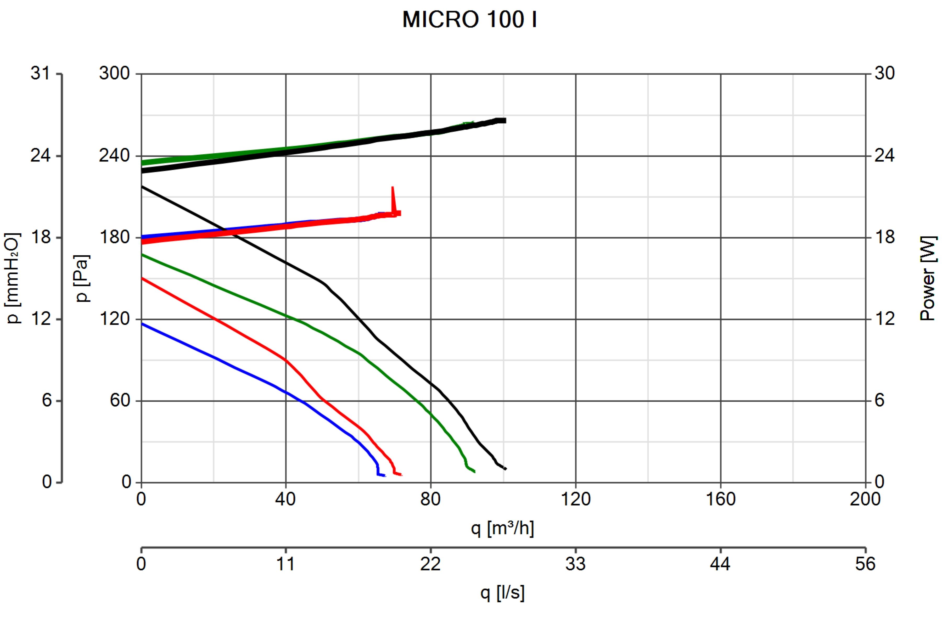 Schema Elettrico Regolatore Velocità Vortice : Micro i ventilazione residenziale centrifughi vortice