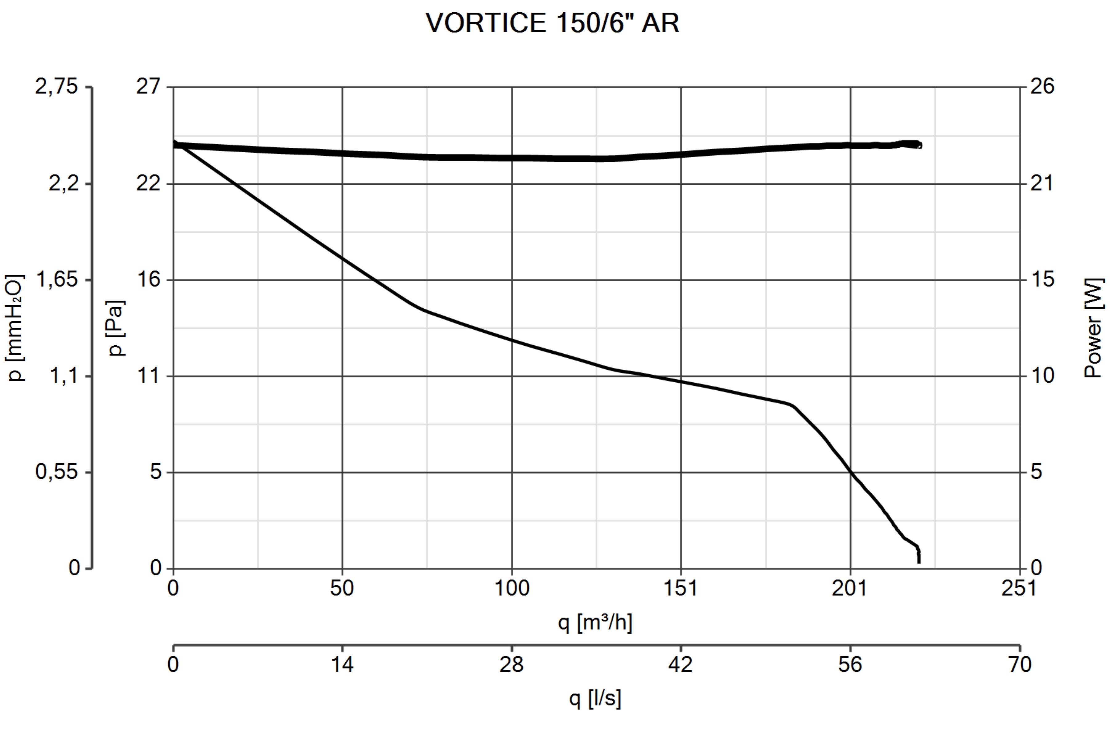 Schema Elettrico Regolatore Velocità Vortice : A e m ventilazione industriale elicoidali vortice