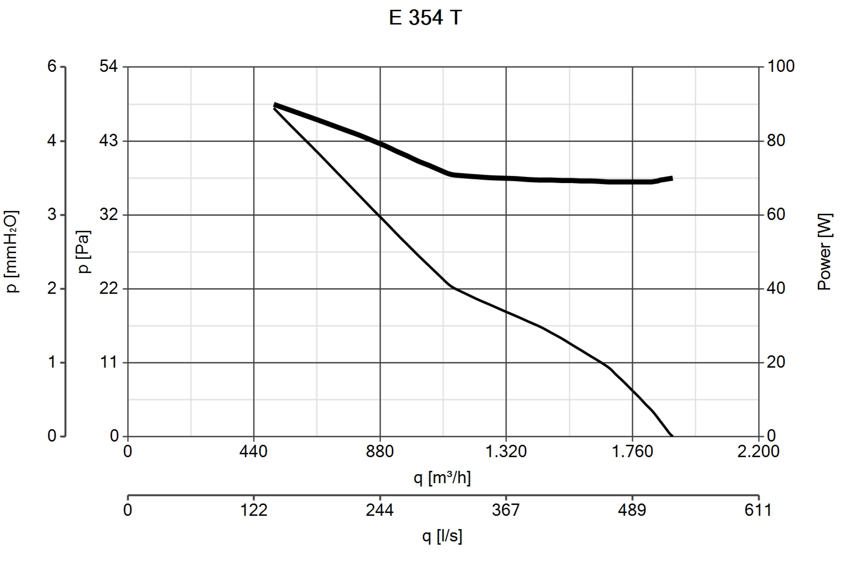 Schema Elettrico Regolatore Velocità Vortice : E t ventilazione industriale elicoidali vortice