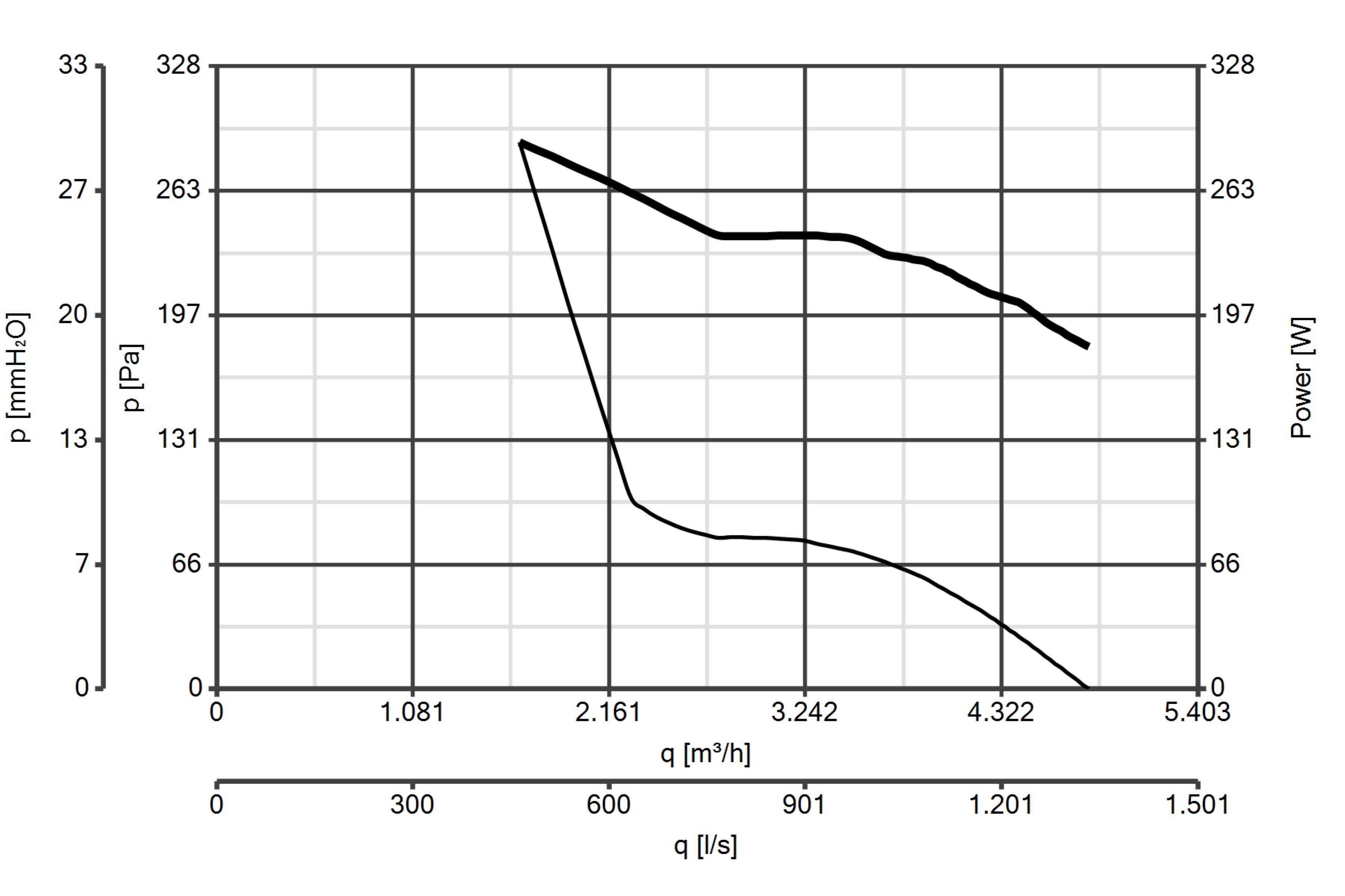 Schema Elettrico Regolatore Velocità Vortice : Torretta trm ed p ventilazione industriale torrette vortice