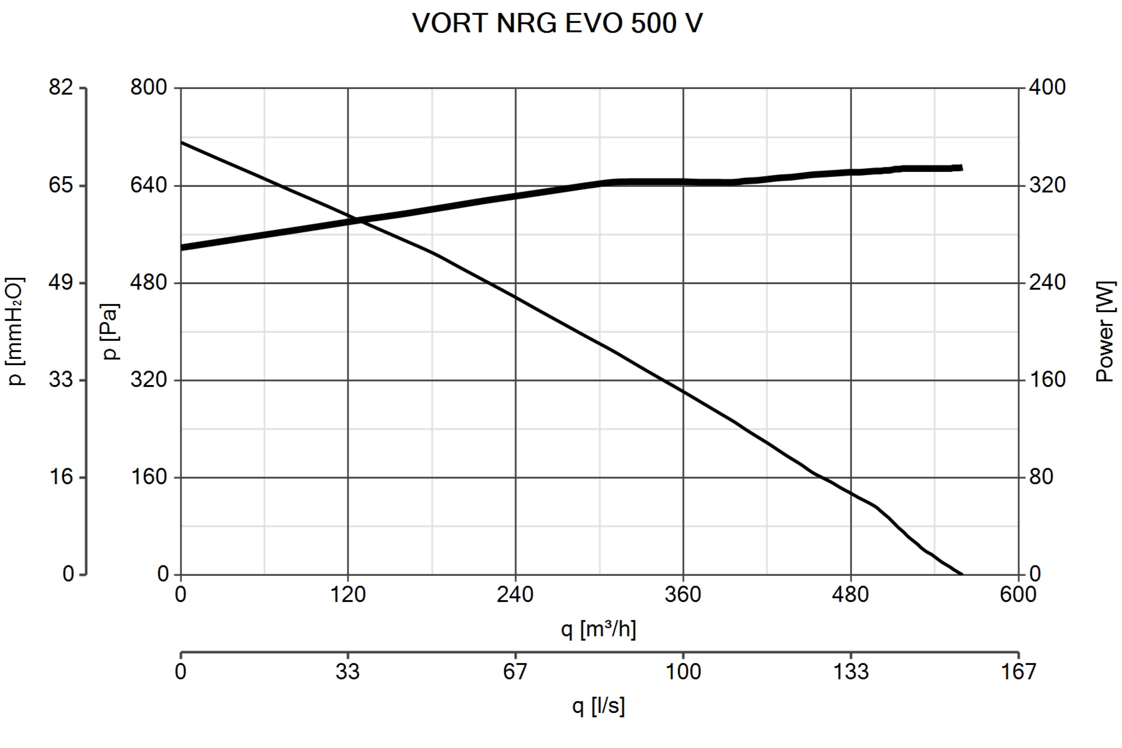 Schema Elettrico Nrg : Vort nrg evo 500 v ventilazione terziario recupero calore vortice